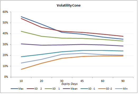 Plotting Volatility Surface for Options – AAA Quants